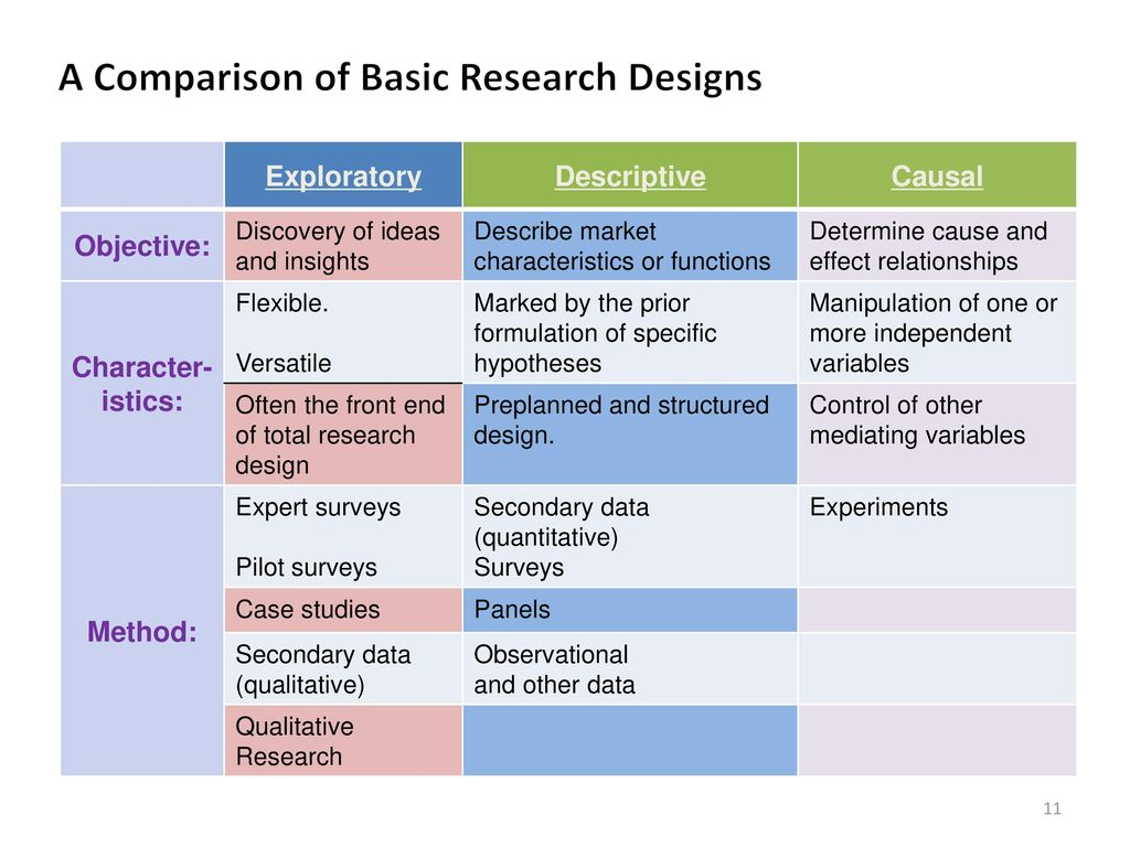in comparison to experiments and surveys field research has research methods essentials fall ppt download 2053