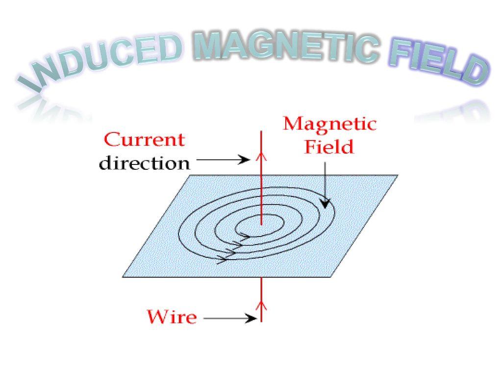 Magnetic Force Ppt Video Online Download Ke Wiring Diagram 12 Induced Field