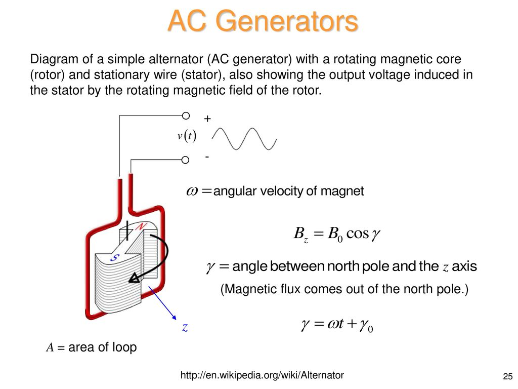 Applied Electricity And Magnetism Ppt Download Simple Generator Ac Wiring Diagram Generators