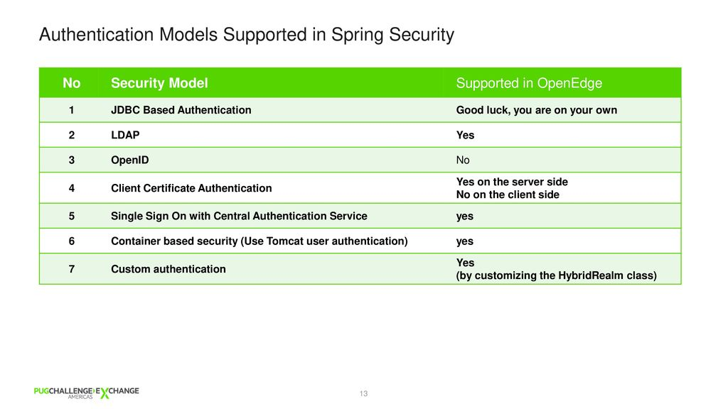 A deep dive into SPRING security - ppt video online download