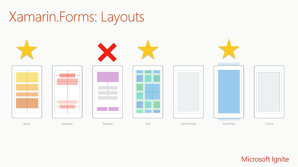 Build Fast and Beautiful Apps with Xamarin Forms - ppt download