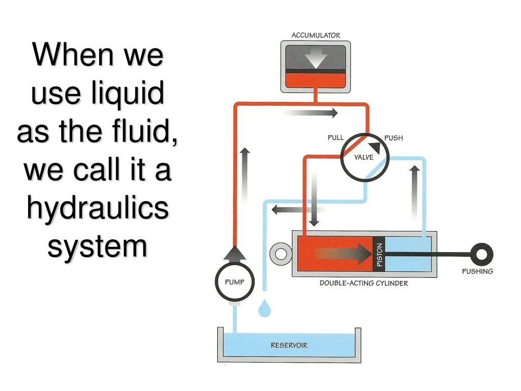 Robot Actuators Ppt Download Simple Hydraulic Diagram Basic Circuit 12 When We Use Liquid As The Fluid Call It A Hydraulics System