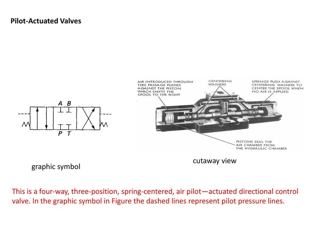 Hydraulic Control Valve Symbols Topsimages