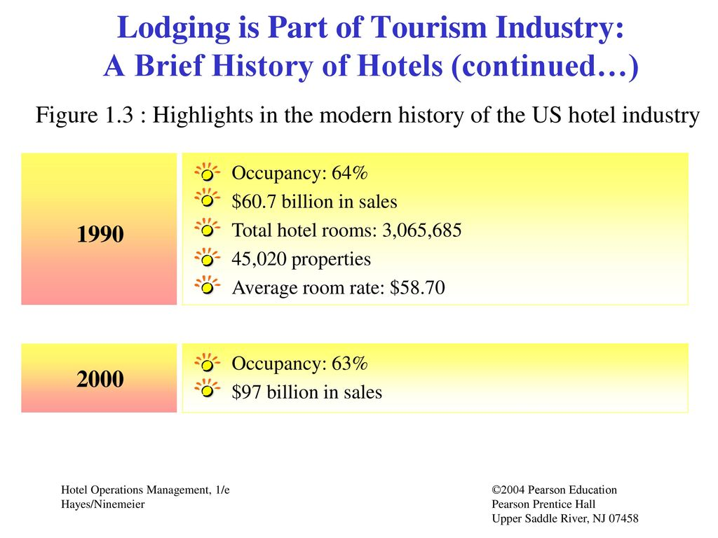 attractiveness of the hotel in the industry tourism essay Industry attractiveness is the high potential profitability of an industry that is measured through the long-term return on the capital invested as determined by the five forces of competition (p orter, 1980.