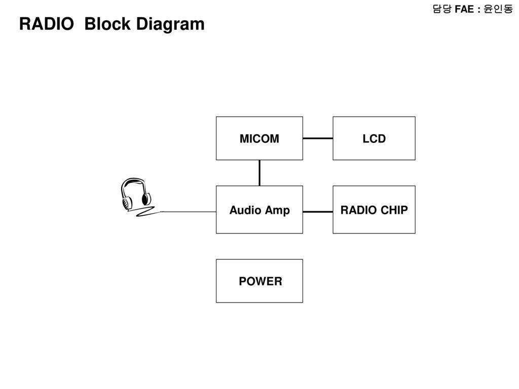 1 담당 FAE : 윤인동 RADIO Block Diagram MICOM LCD Audio Amp RADIO CHIP POWER