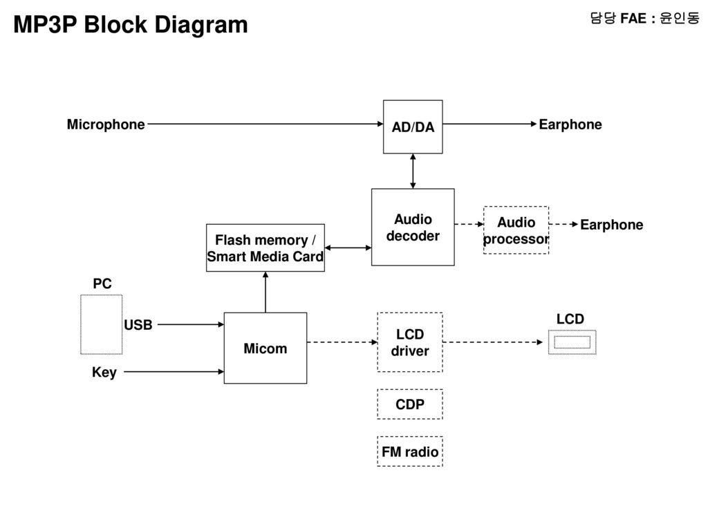 담당 FAE : 윤인동 RADIO Block Diagram MICOM LCD Audio Amp ... on