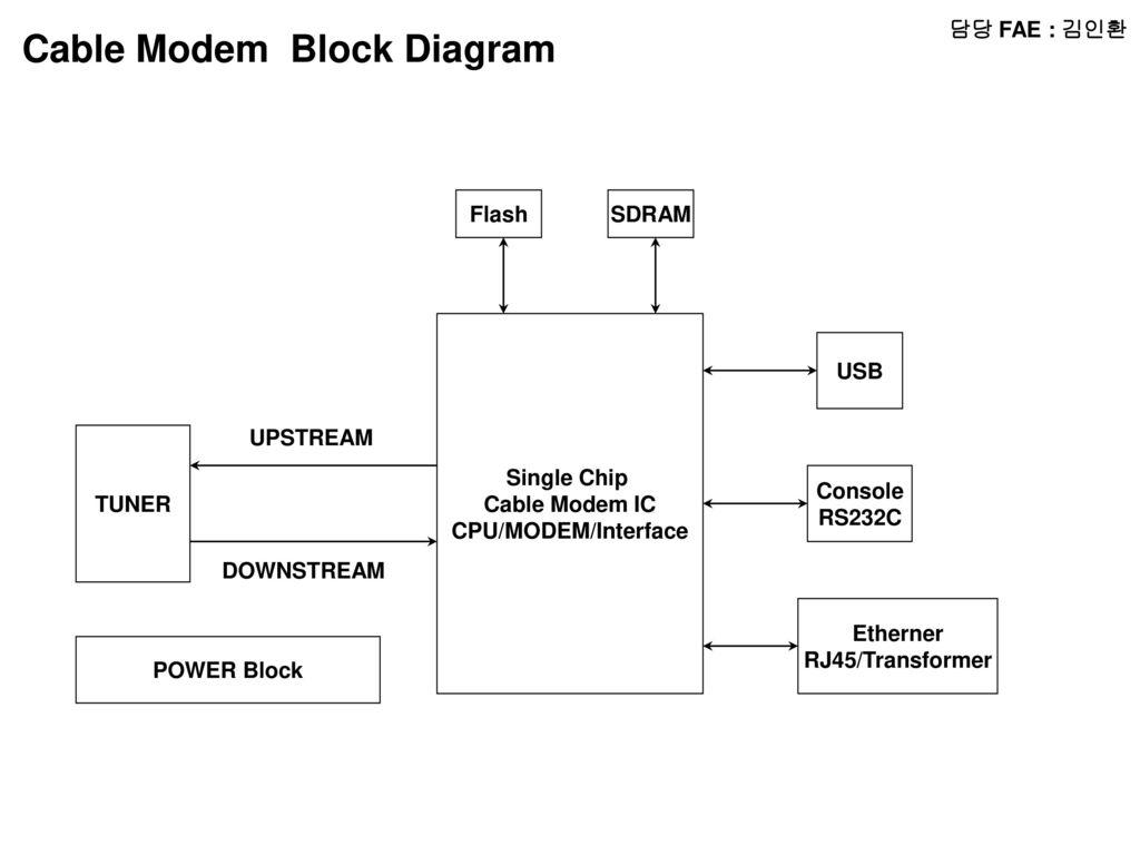 Fae Radio Block Diagram Micom Lcd Audio Amp Chip Transformer Cable Modem