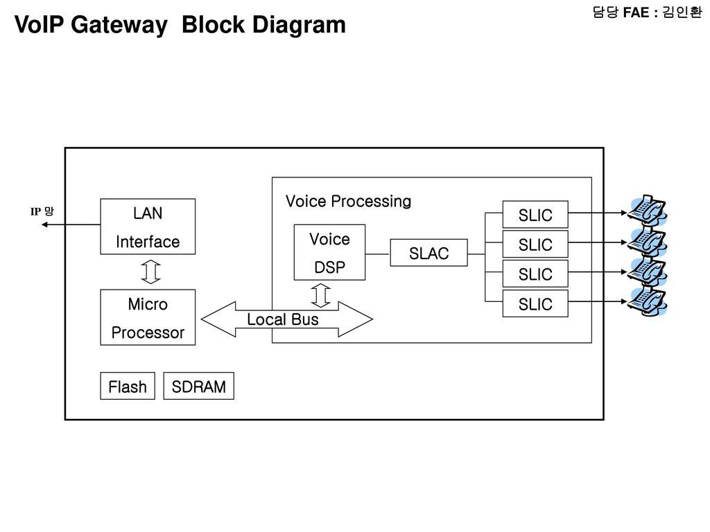 fae radio block diagram micom lcd audio amp radio chip voip gateway block diagram ccuart Gallery