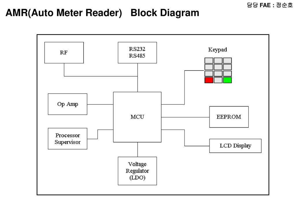 Fae Radio Block Diagram Micom Lcd Audio Amp Chip Is A Typical Of Wireless Optical Mouse Transmitter Amrauto Meter Reader