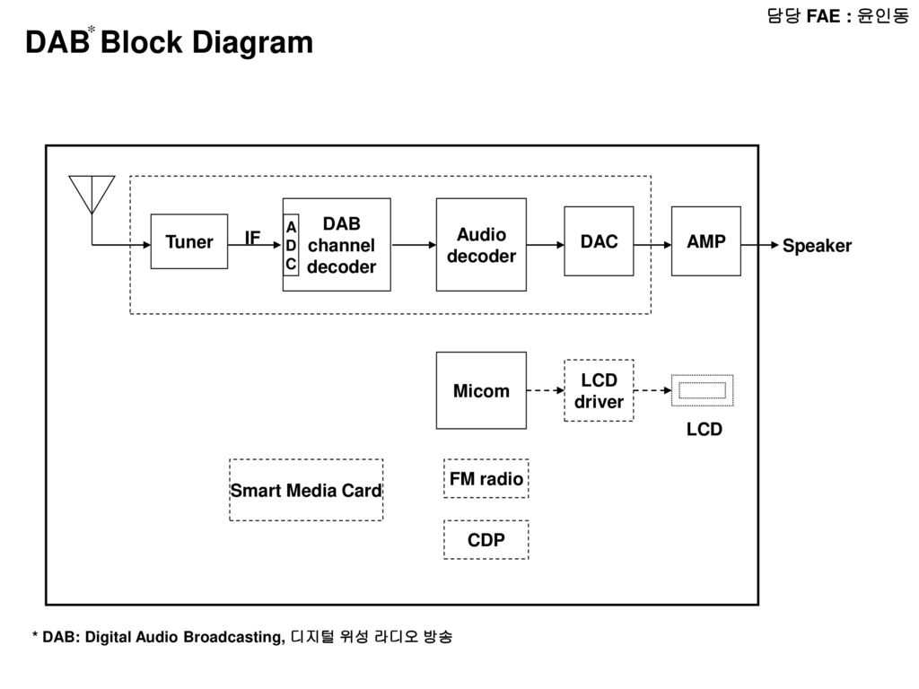 Fae Radio Block Diagram Micom Lcd Audio Amp Chip Fm Dab Channel Decoder Dac