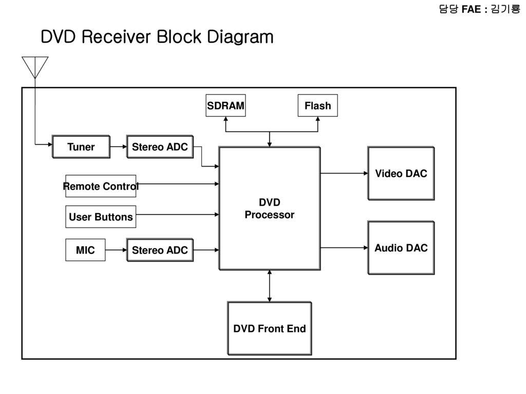 DVD Receiver Block Diagram