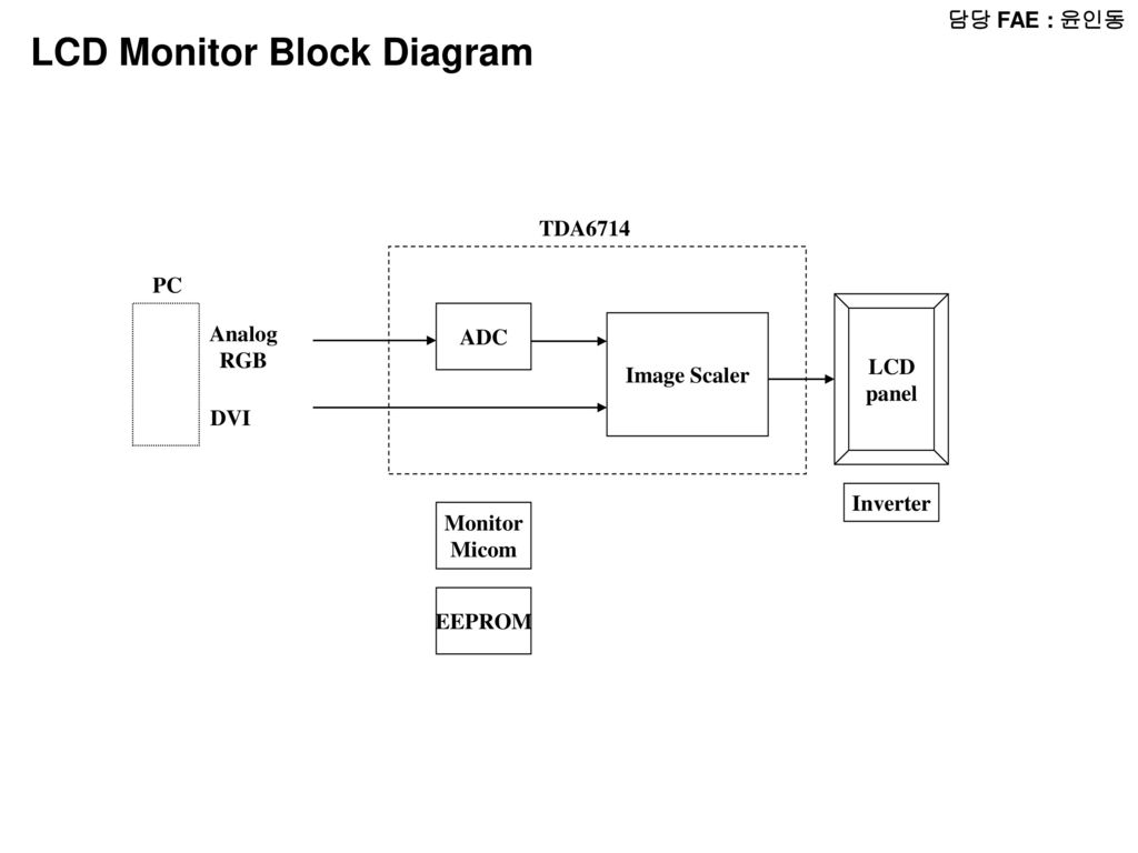 Block Diagram Computer Wiring Library For Lcd Monitor