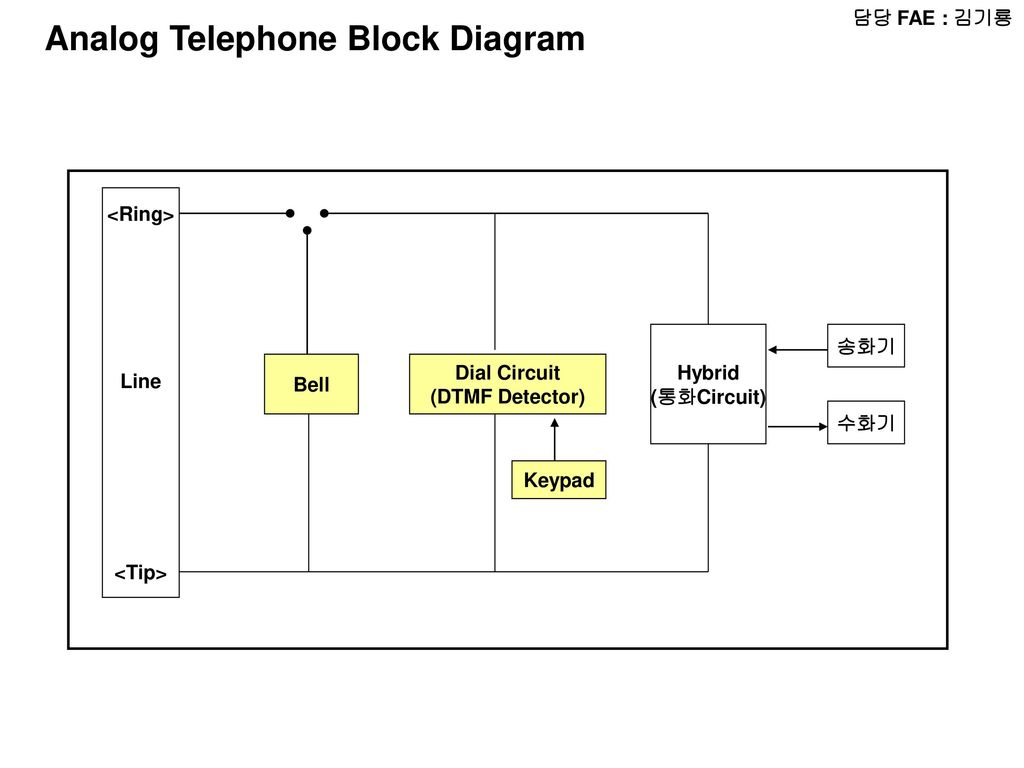 Fae Radio Block Diagram Micom Lcd Audio Amp Chip Bell Wiring Analog Telephone