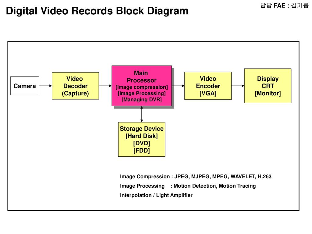 Fae Radio Block Diagram Micom Lcd Audio Amp Chip Pal Decoder Digital Video Records