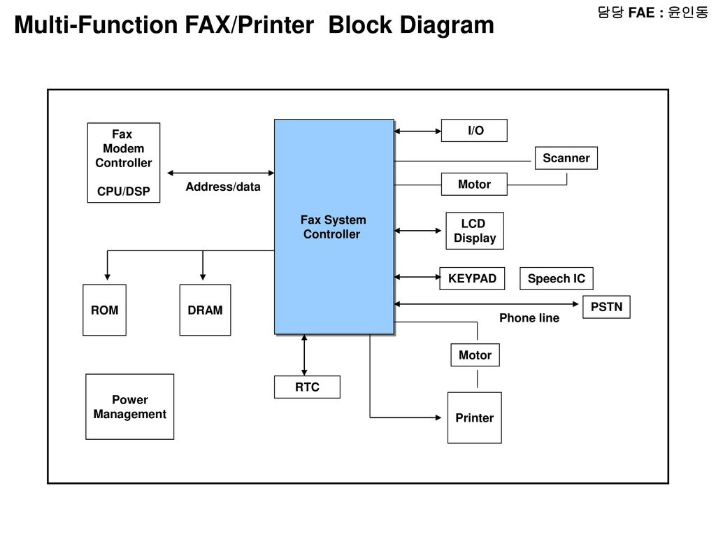 Multi-Function FAX/Printer Block Diagram
