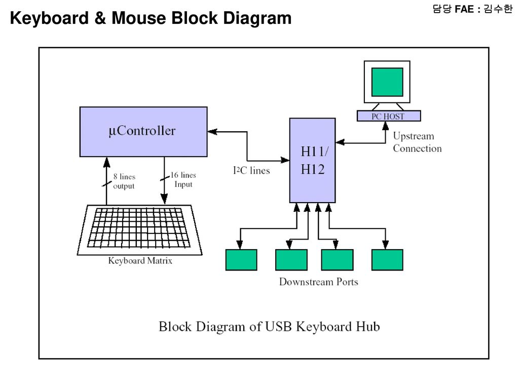 Block Diagram Wireless Mouse Data Schema Network Ub2f4 Ub2f9 Fae Uc724 Uc778 Ub3d9 Radio Micom Lcd Audio Amp Examples Home Wi Fi Setup