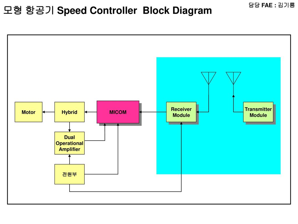 담당 FAE : 윤인동 RADIO Block Diagram MICOM LCD Audio Amp RADIO CHIP ...