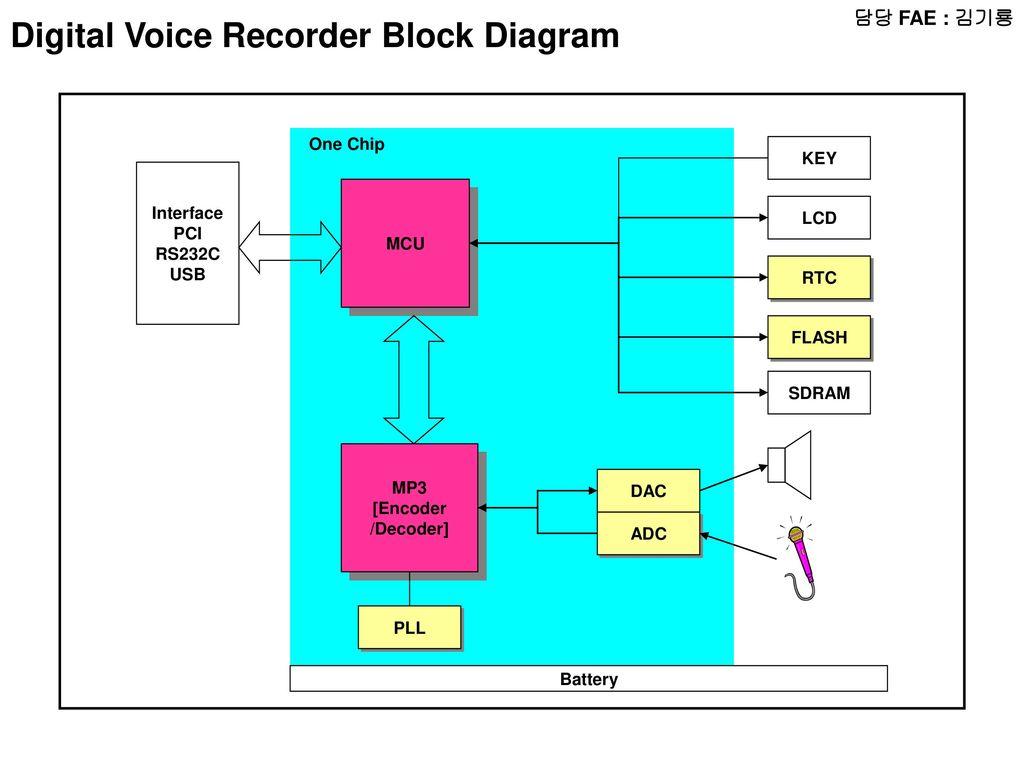 Fae Radio Block Diagram Micom Lcd Audio Amp Chip Key Digital Voice Recorder