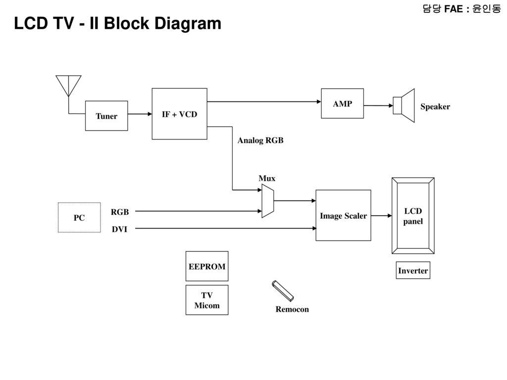 Enjoyable Block Diagram Lcd Tv Wiring Diagram Wiring Cloud Venetbieswglorg