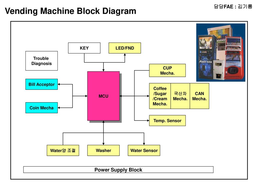 Is A Typical Block Diagram Of Wireless Optical Mouse Transmitter Fae Radio Micom Lcd Audio Amp Chip Vending Machine