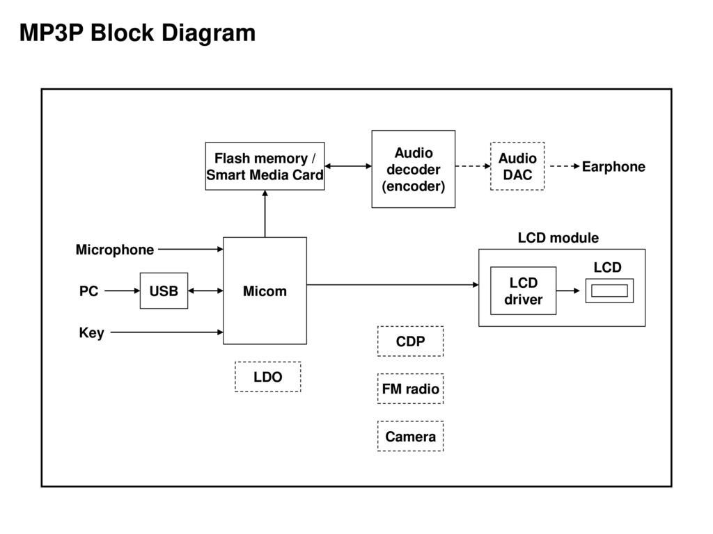MP3P Block Diagram Audio decoder (encoder) Flash memory /