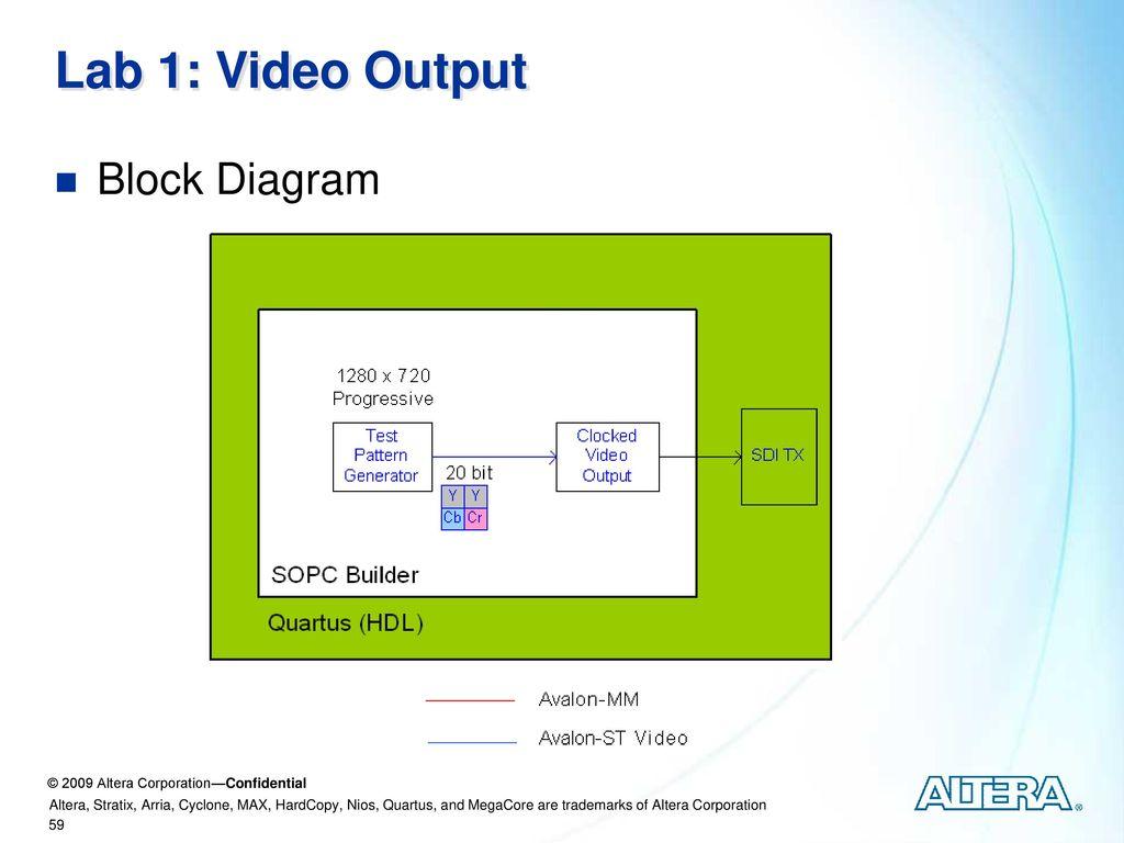 Vip Training Nab Ppt Download Quartus 2 Block Diagram Tutorial 59 Lab 1 Video Output
