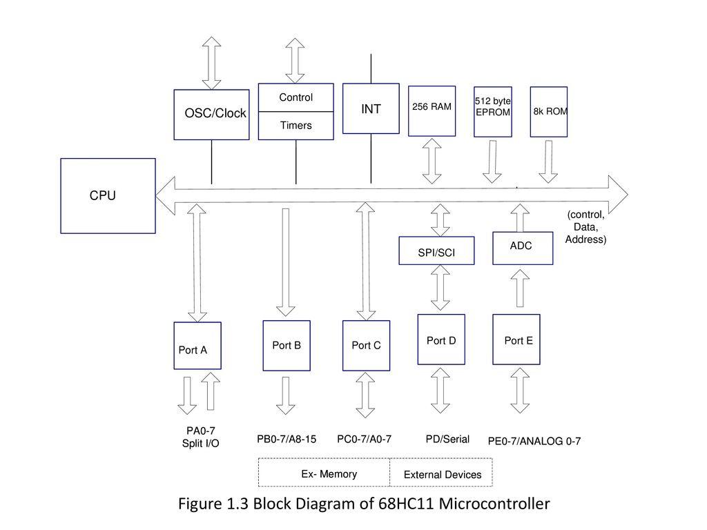 Figure 1.3 Block Diagram of 68HC11 Microcontroller