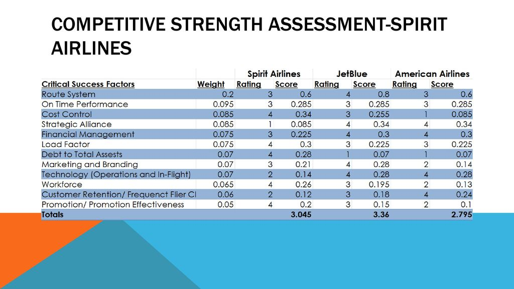 36 Competitive Strength Assessment Spirit Airlines