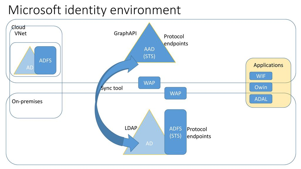 Microsoft Azure: Developing Solutions - ppt download