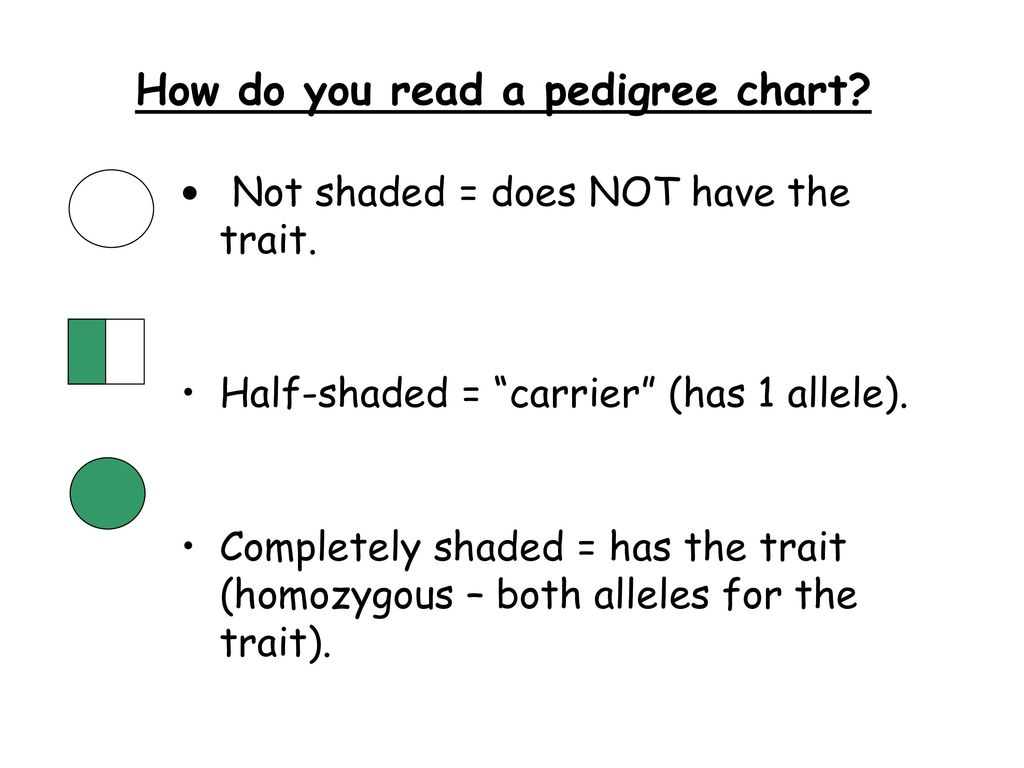Topic Genetics Aim What Is A Pedigree Chart Ppt Video Online
