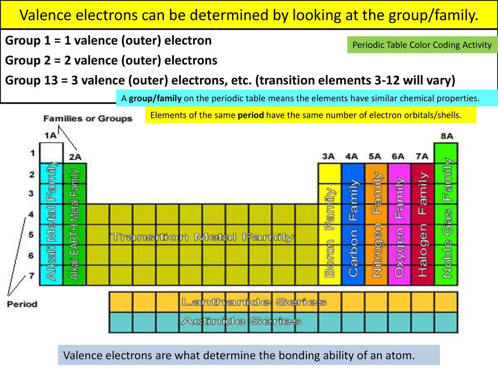 Valence Electrons Can Be Determined By Looking At The Group Family