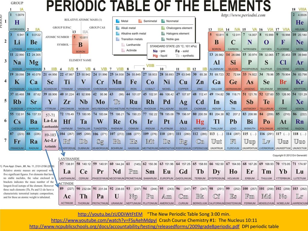 Matter think pair share ppt download the new periodic table song 300 min urtaz Image collections