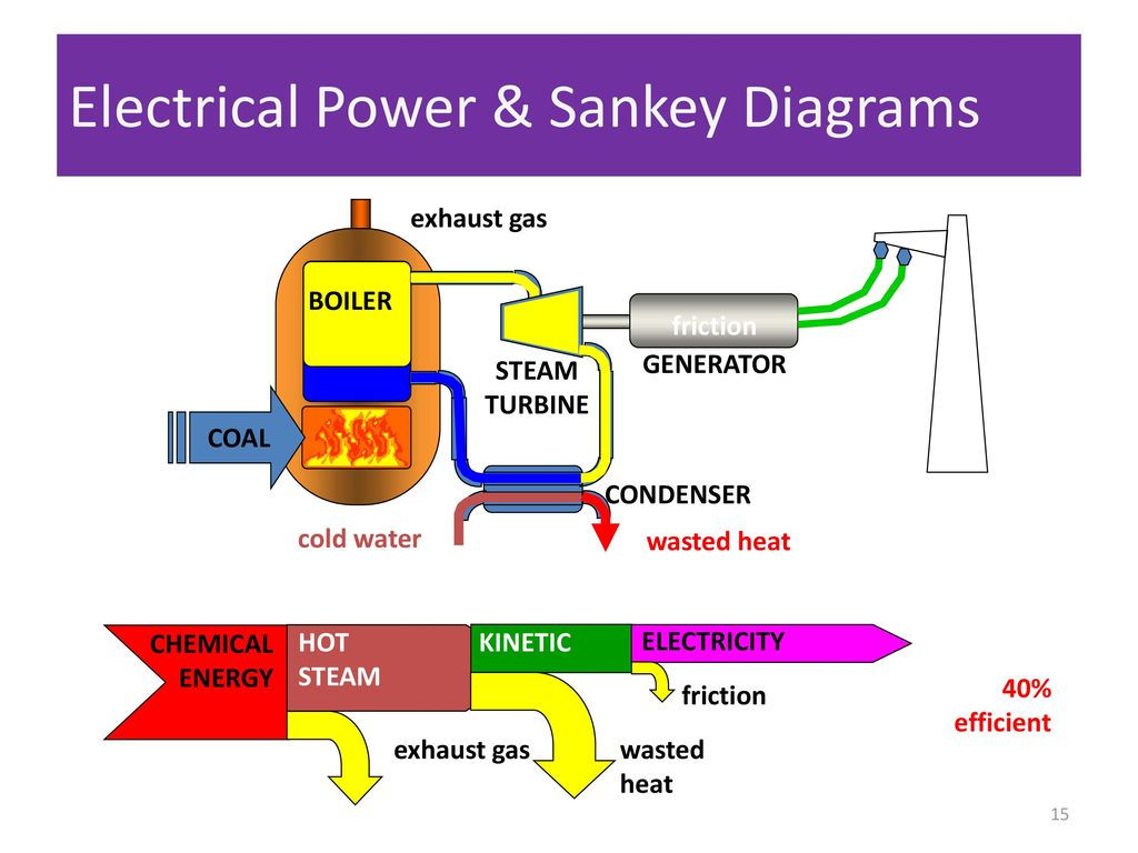 Monday April 10 2017 Welcome Back Last Week Of Content Ppt Download Coal Power Plant Diagram Electrical Sankey Diagrams