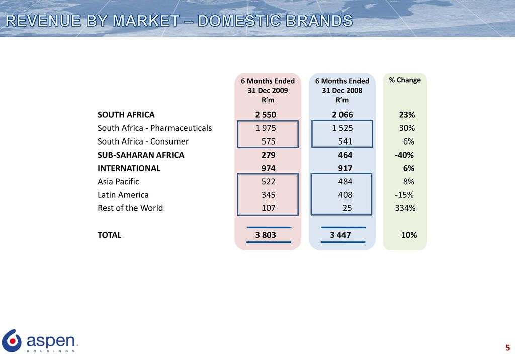 Interim Results for the - ppt download