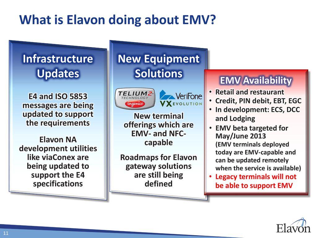 EMV  - ppt download