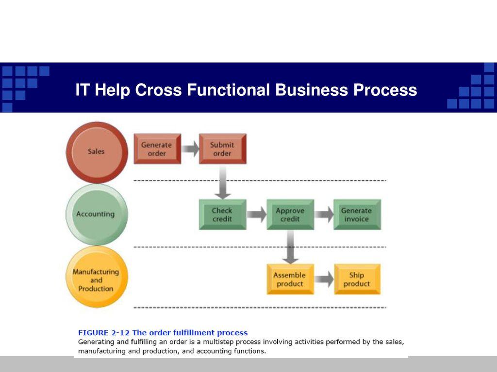 scope of information system ppt download