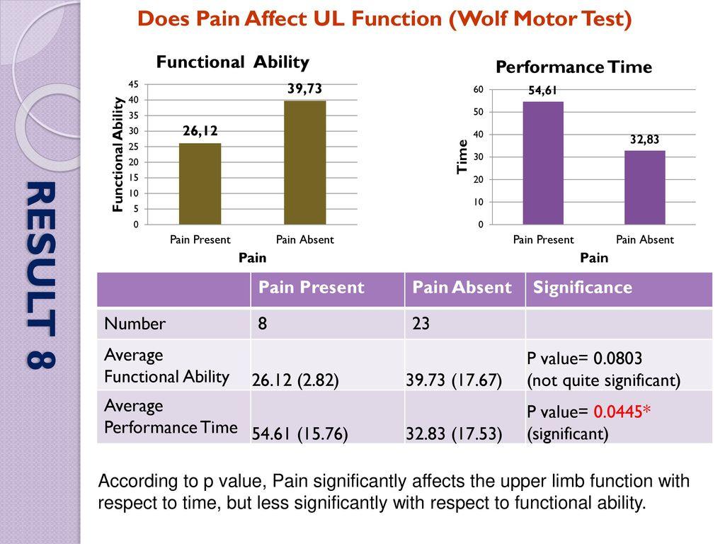 Factors Affecting The Upperlimb Function In Chronic Hemiplegics