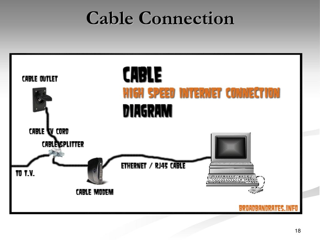 Internet Connection Diagram Service Providers And Types Of Connections Ppt 18 Cable