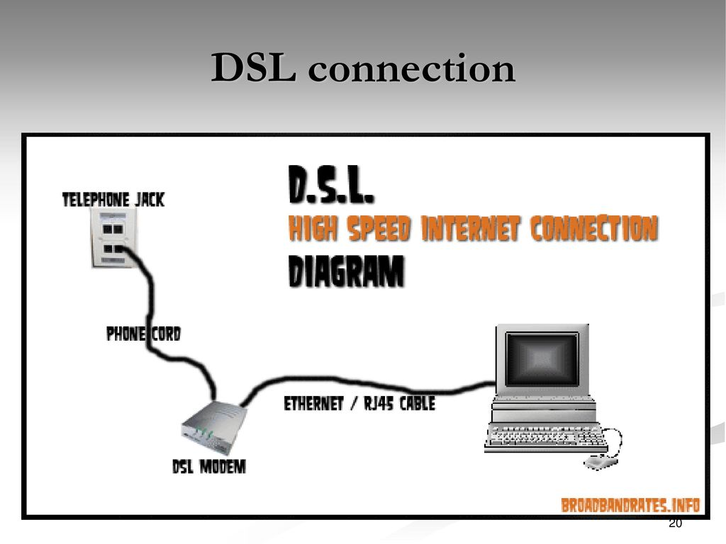 Internet Service Providers And Types Of Connections Ppt Wiring Diagram For Dsl Inter On Phone Line Splitter 20 Connection