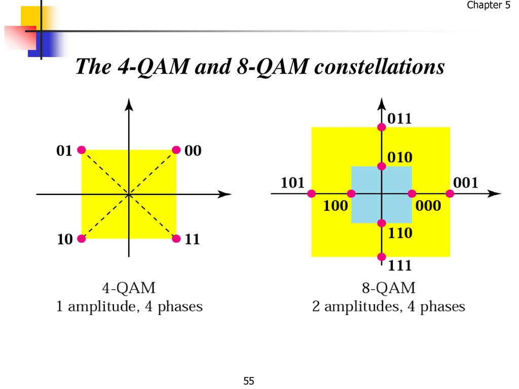 Digital And Analog Transmission Ppt Download 8 Qam Block Diagram 55 The 4 Constellations