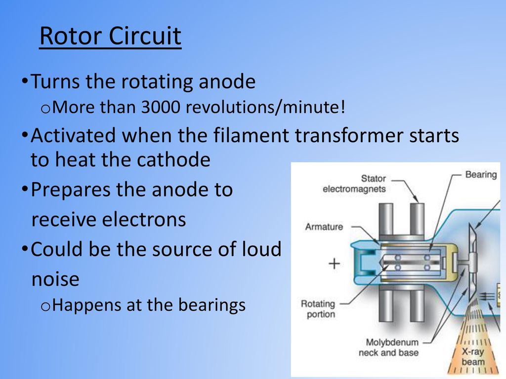 Rotor Circuit Turns the rotating anode