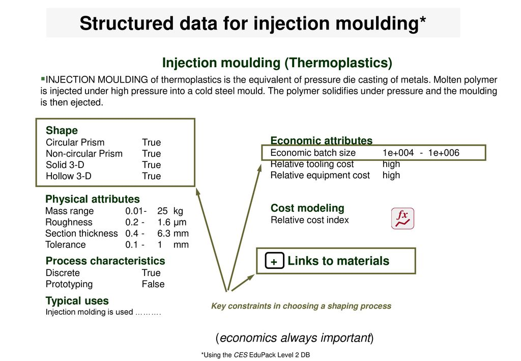 Injection Moulding Data