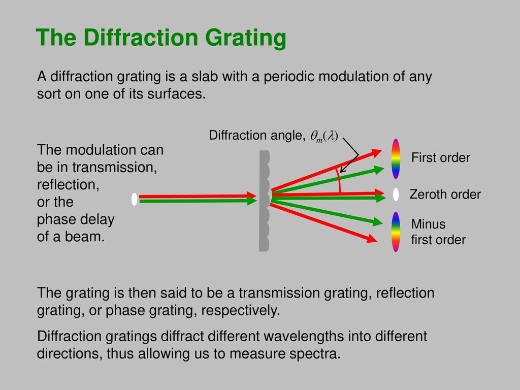 Diffraction grating. The principle of operation of the diffraction grating 16