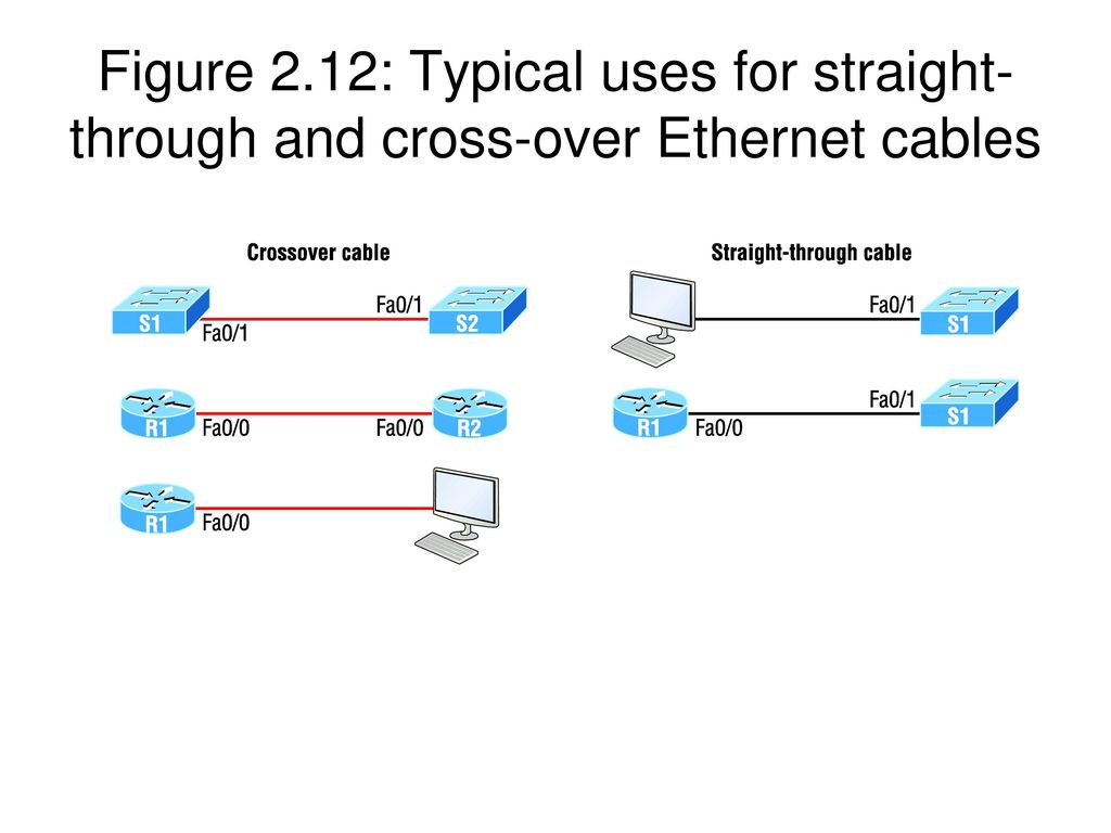 Instructor Todd Lammle Ppt Video Online Download Straight Through Ethernet Cable 14 Figure 212 Typical Uses For And Cross Over Cables