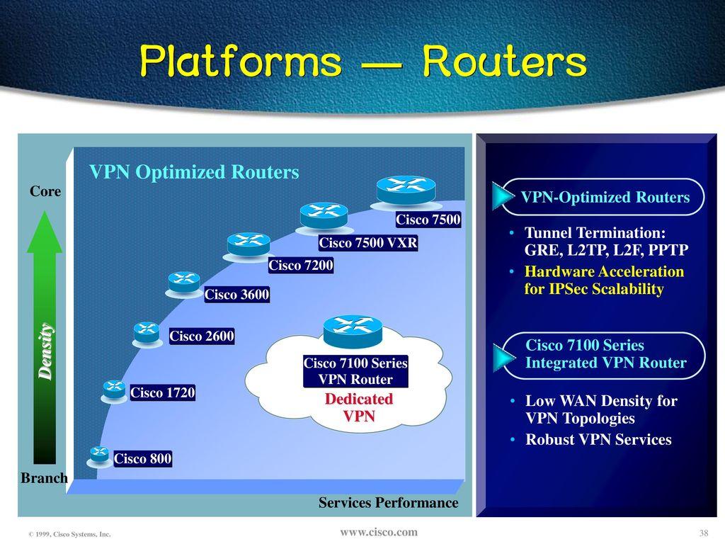 CISCO Router Solution Oct 이 상 원, SE 시스코 시스템즈 코리아 - ppt
