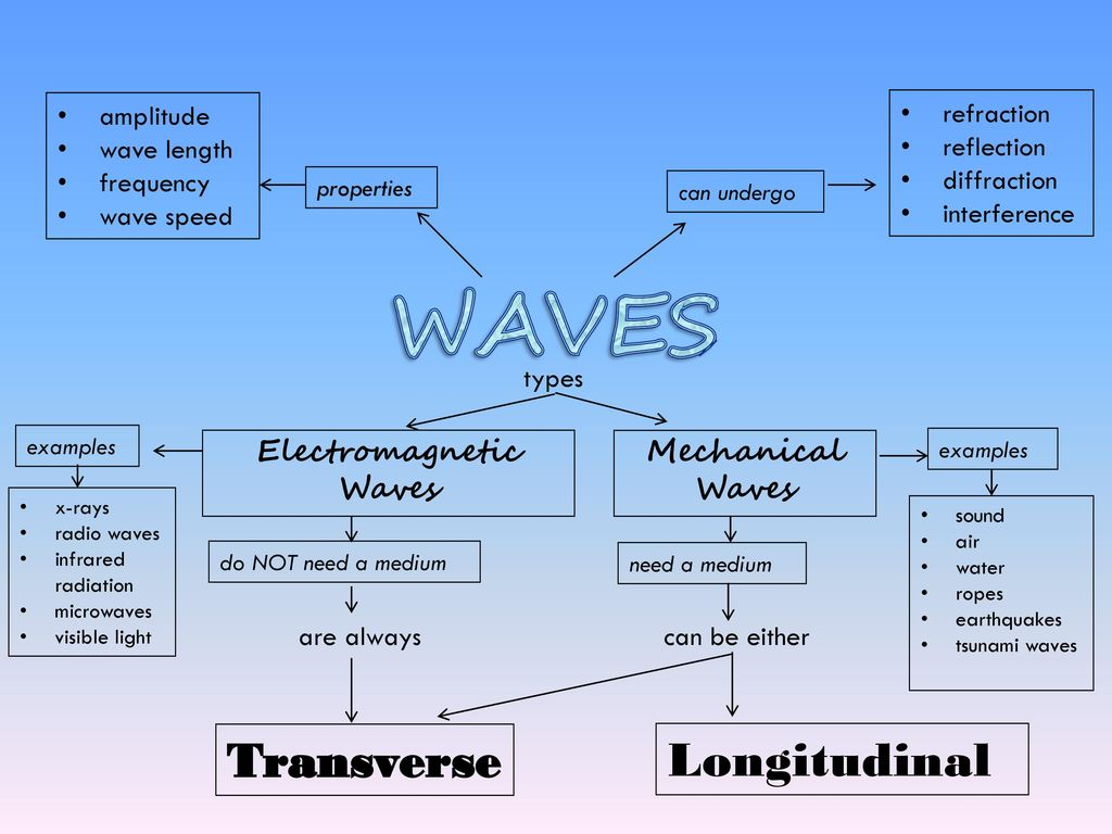 Waves Essential Questions Ppt Download Diagram Showing Energy Transfer By Radiation Infrared Is Electromagnetic