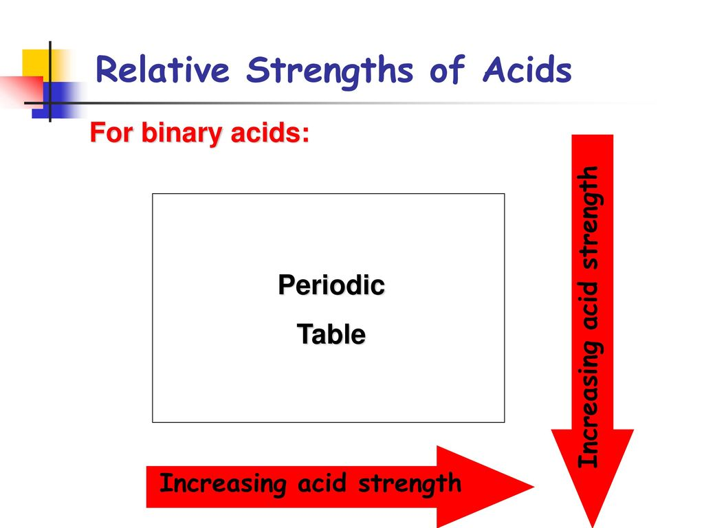 Relative Strengths Of Acids Ppt Download