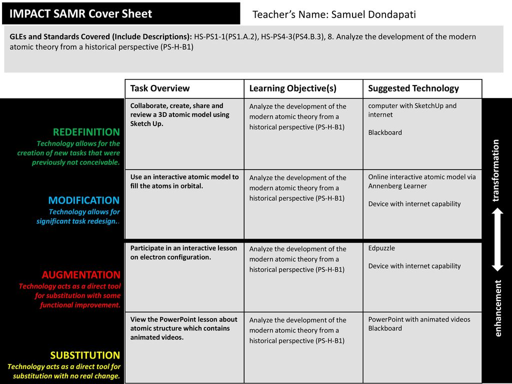 IMPACT SAMR Cover Sheet - ppt download