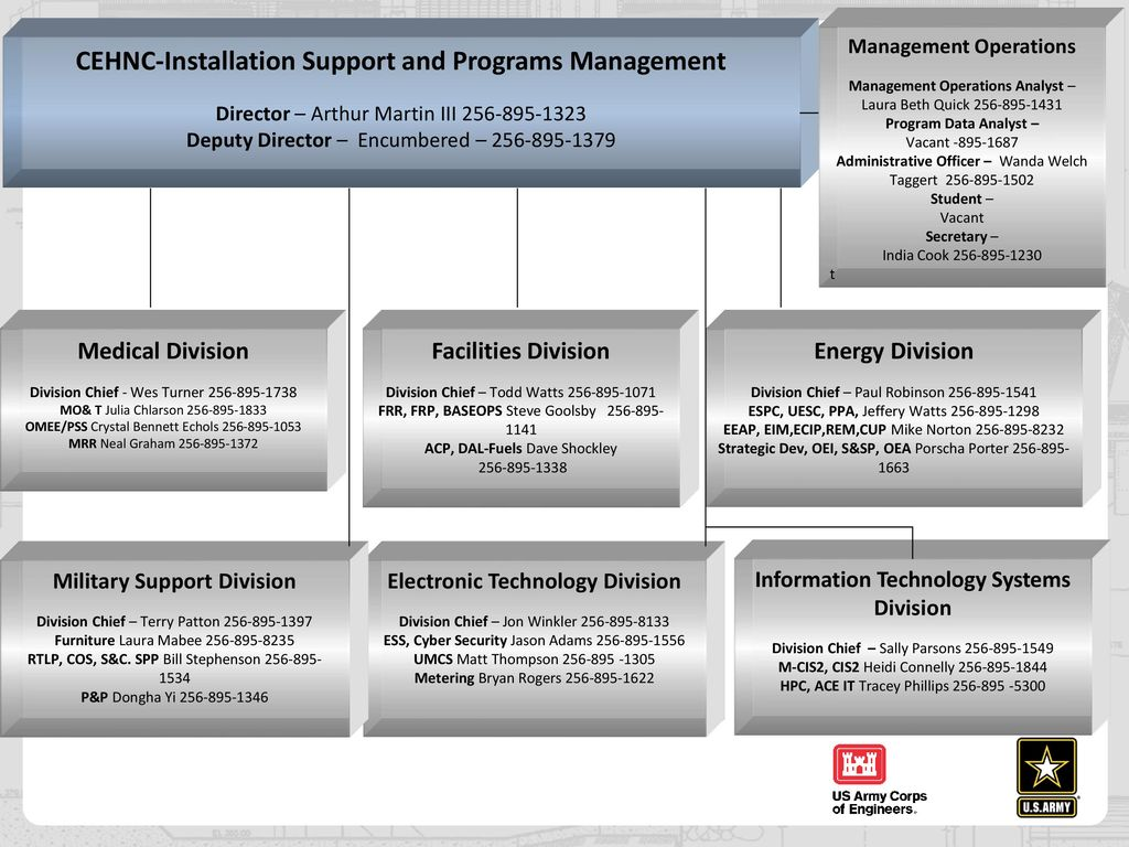 Terry L Patton Pmp Chief Military Support Division Ppt Download Space Heater Wiring Diagram Cehnc Installation And Programs Management