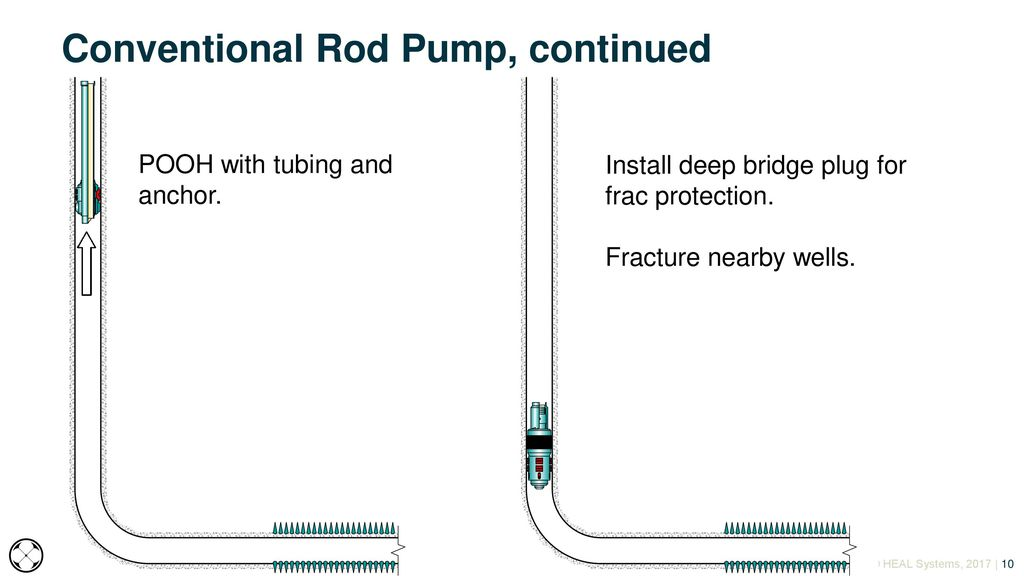 Cost Effective Offset Well Frac-hit Protection Solution - ppt video